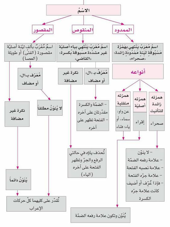 الإسم الممدود المقصور المنقوص Learn Arabic Language Learn Arabic Online Learning Arabic