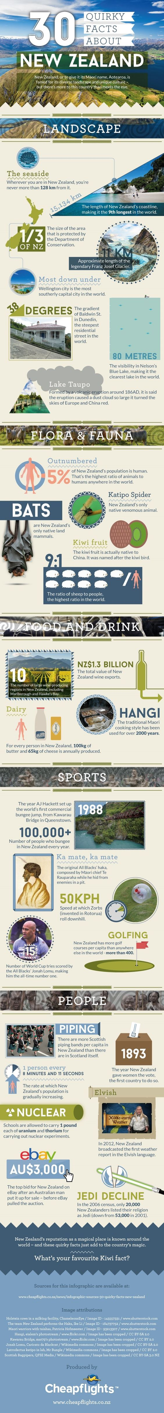 30 Quirky Facts About New Zealand (Infographic)