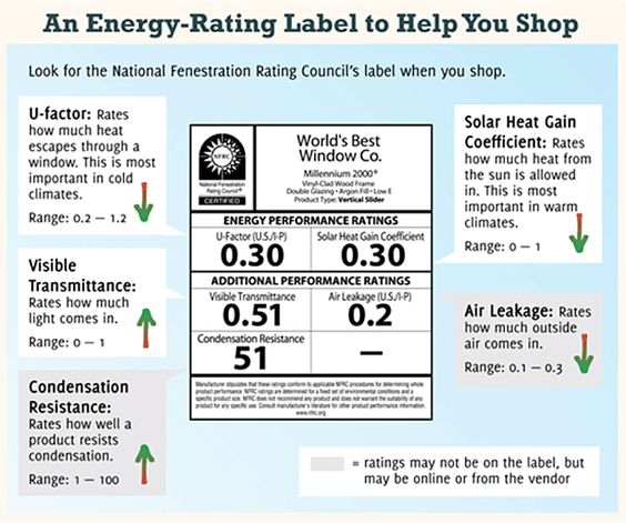 Window and infographic on pinterest for Window efficiency rating