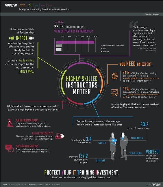 #Protect your #IT #Training #Investment #inforgraph