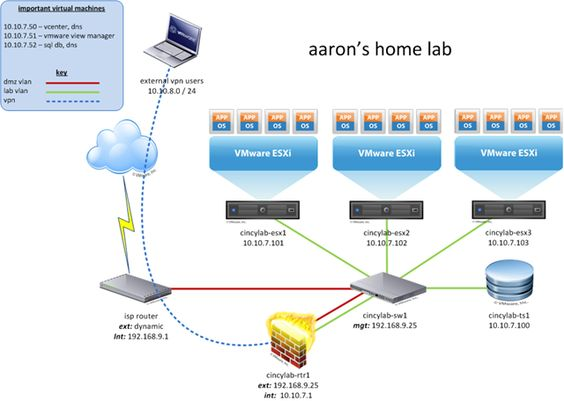 Visio Diagram Virtual Servers  Google Search  Network Diagrams