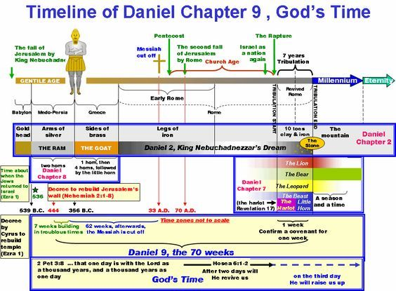 Pin On Understanding The Bible
