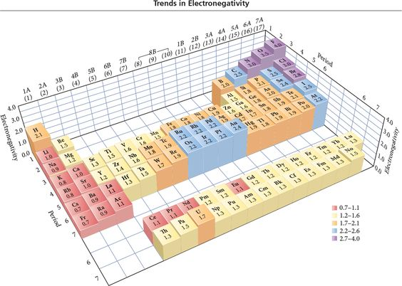 electronegativity table Chemistry Diagrams Pinterest - electronegativity chart template