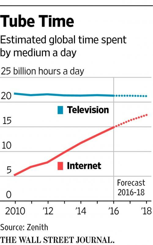 YouTube Users Now Watch 1 Billion Hours Per Day Set To Surpass US TV Viewership In a dramatic confirmation of the relentless growth of online video at the expense of the agonizing slow death of conventional TV YouTube said that its worldwide viewers are now watching more than 1 billion hours of videos a day  on pace to eclipse total US TV viewership over the next few years a milestone facilitated by the Google aggressive embrace of artificial intelligence to recommend videos. By comparison…