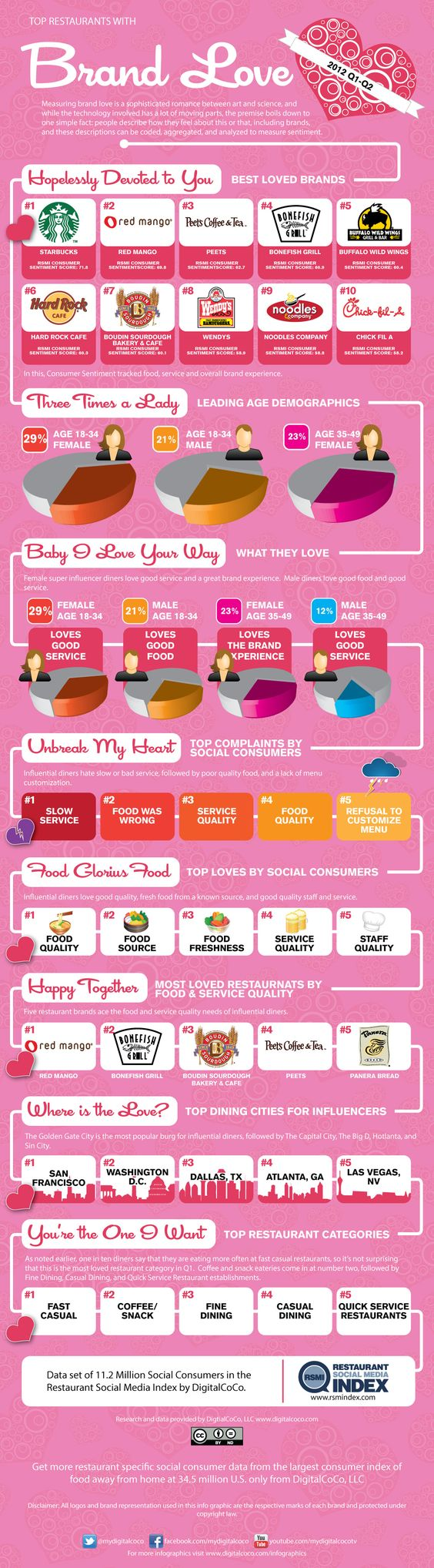#Infographic: Top Restaurants with Brand Love
