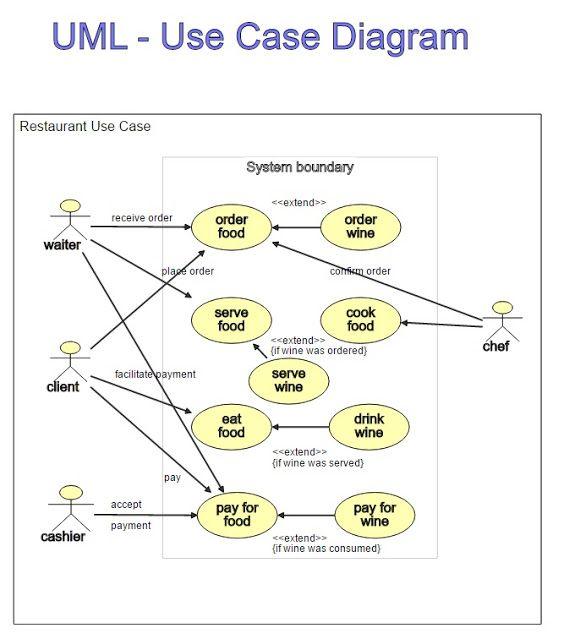 Uml Use Case Diagrams Use Case Wine Recipes No Cook Meals