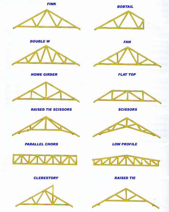 There are many different types of roof trusses to choose for Different types of roof construction