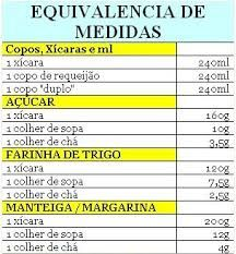 Resultado de imagem para tabela de equivalência de medidas