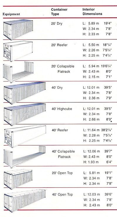Shipping Container Dimensions Nicholas Read Pinterest