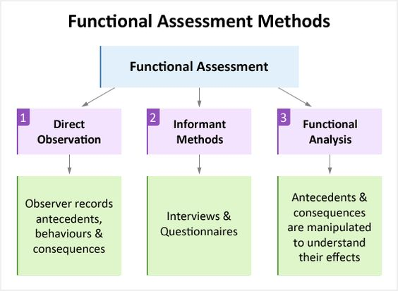 Three types of functional assessment direct observation - functional behavior assessment