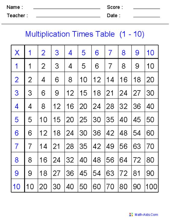 Multiplication Times Table Practice Worksheets | Math | Pinterest ...