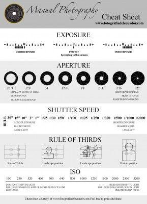 Manual photo cheat sheet - Fotographia del Ecuador