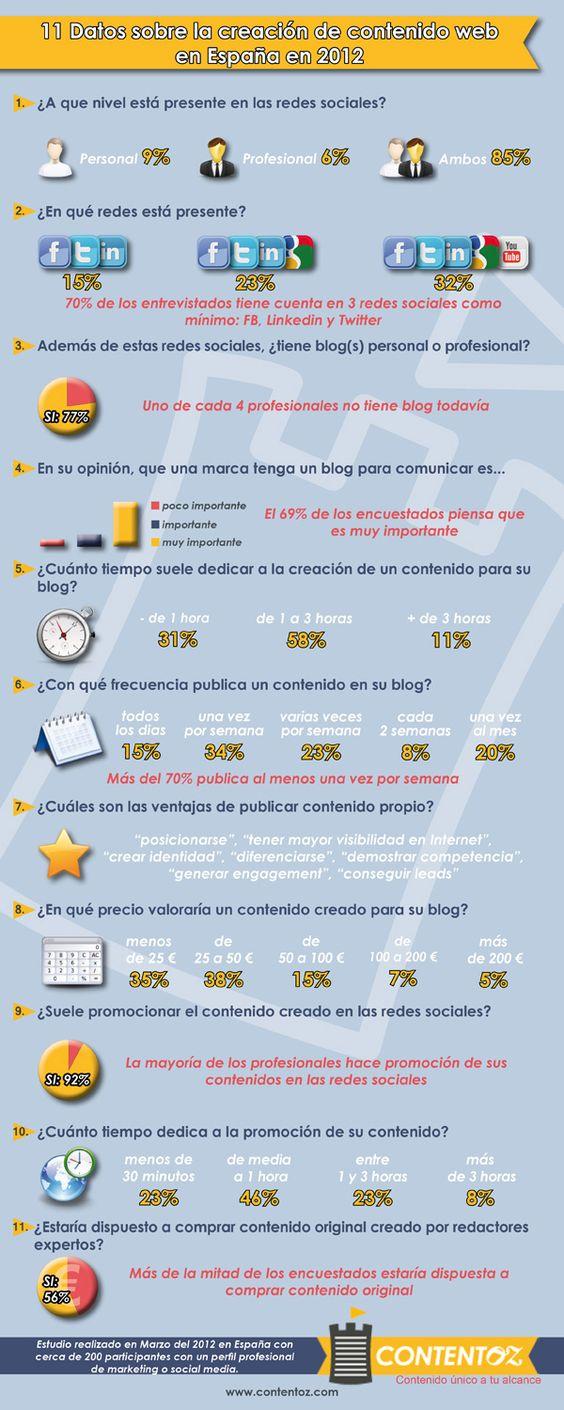11 datos sobre la creación de contenidos en España 2012 #infografia