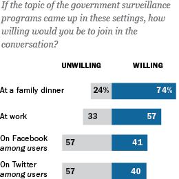 Social Media and the 'Spiral of Silence' - In the Snowden case, social media did not provide new forums for those who might otherwise remain silent to express their opinions & debate issues. Further, if people thought their friends & followers in social media disagreed with them, they were less likely to say they would state their views on the Snowden-NSA story online & in other contexts, such as gatherings of friends, neighbors, or co-workers.
