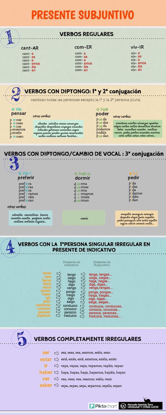 Presente de subjuntivo. Verbos regulares e irregulares. https://lenguajeyotrasluces.wordpress.com/
