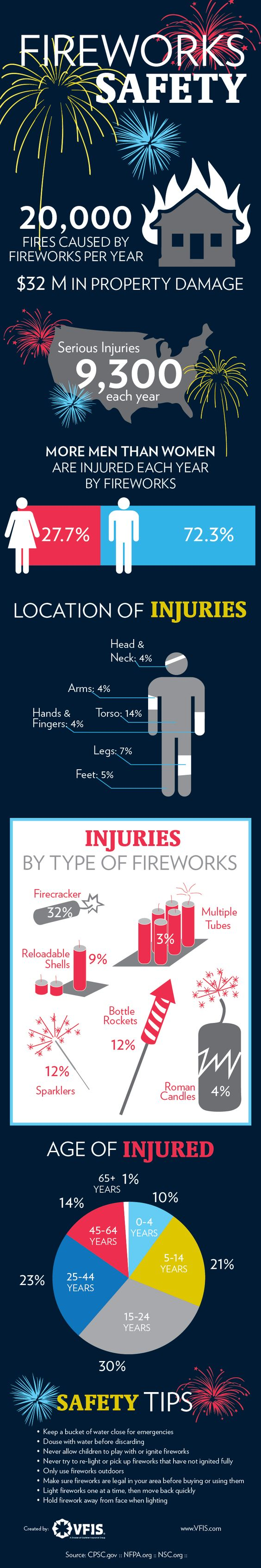 Fireworks can be dangerous. Make sure you use caution around them this holiday weekend! #IndependenceDay