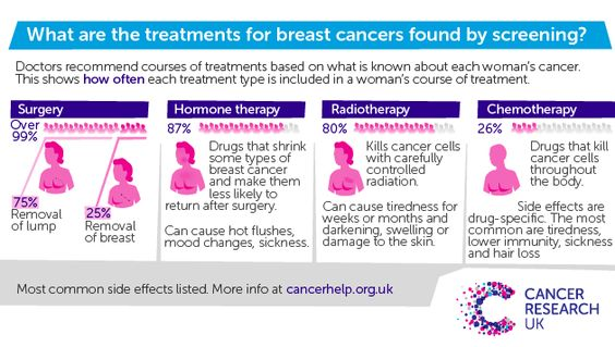 Breast cancer screening infographic panel 4 Breast Cancer - mammography resume