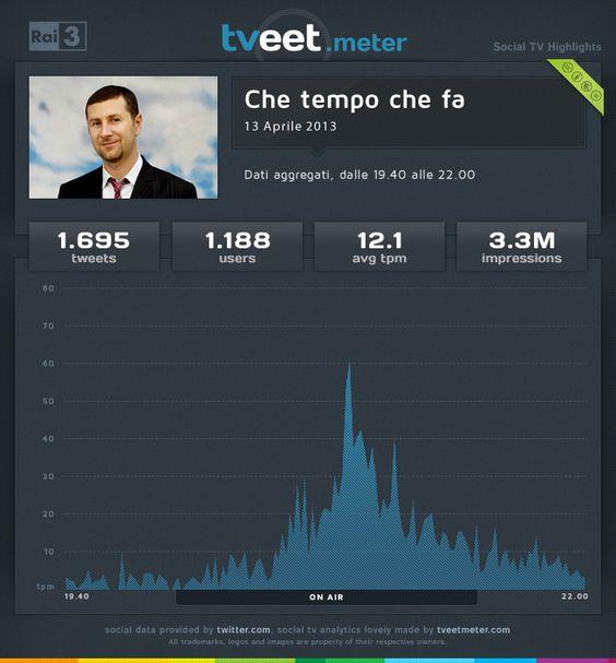 """La puntata di """"Che tempo che fa"""" del 13 aprile 2013 ha coinvolto 1.188 utenti che hanno prodotto 1.695 tweet con una media di 12,1 tweet al minuto."""