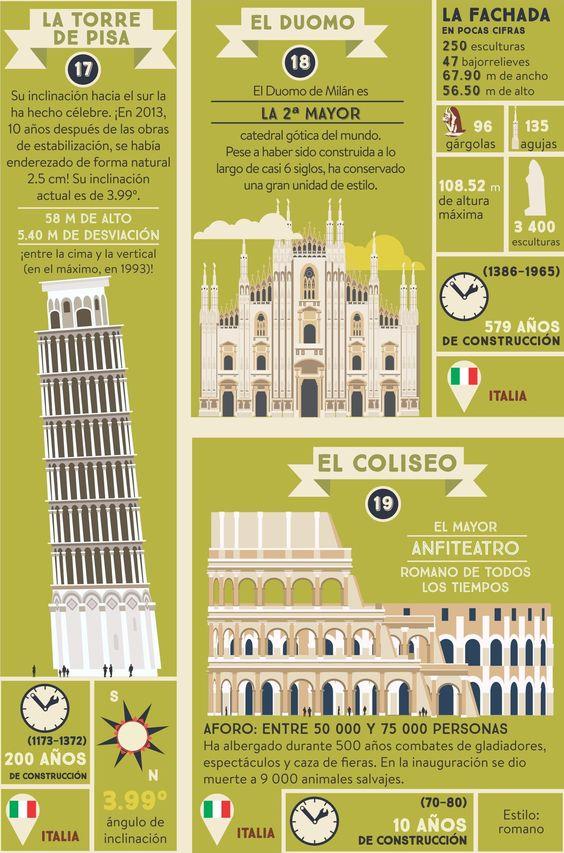 Las maravillas de la arquitectura italiana. Para nadie son desconocidos el Coliseo, el Duomo o la Torre de Pisa, pero ¿sabes en qué ciudades se encuentran? Averígualo en #AtlasMonumental ;)