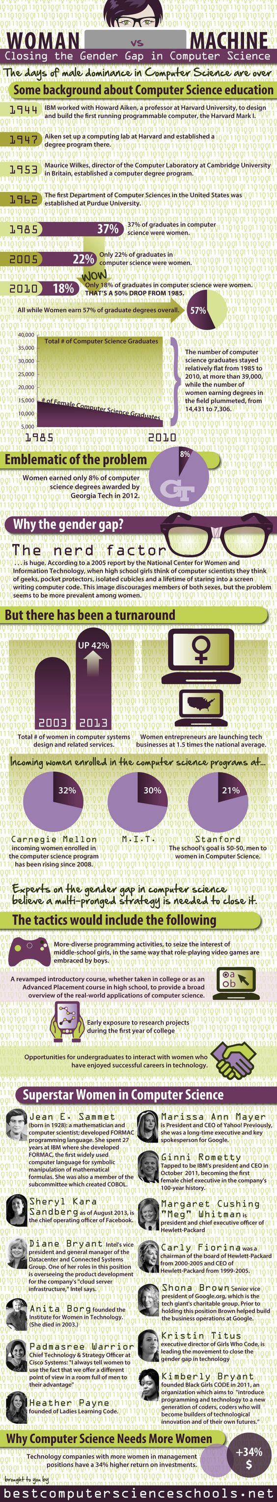 Closing The Gender Gap In Computer Science by bestcomputerschools via computerweekly #Computer_Science #Gender_Gap