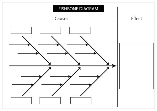Fishbone Diagram And Printable Template Templates Articles And