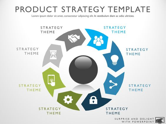 Product Strategy Template u2013 My Product Roadmap Strategy - roadmap template