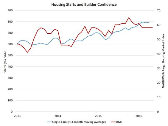 April Starts Consistent with Builder Confidence Reading  It's time to Buy or Sell Call me
