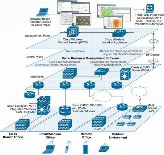 diagram of wireless network architecture diagram wireless network architecture diagram diagram on diagram of wireless network architecture