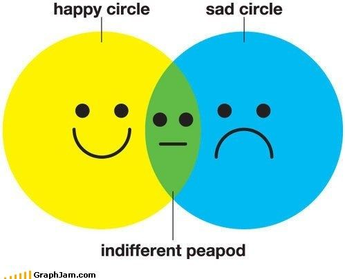 I am indifferent peapod i love graphjam at memebase graphjam i am indifferent peapod i love graphjam at memebase graphjam pinterest humor random and laughter ccuart Images