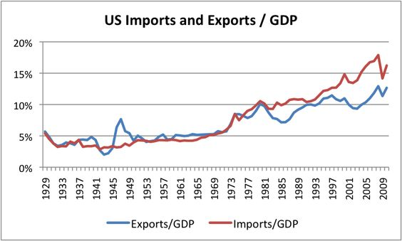 The United States import & exports over 65 years