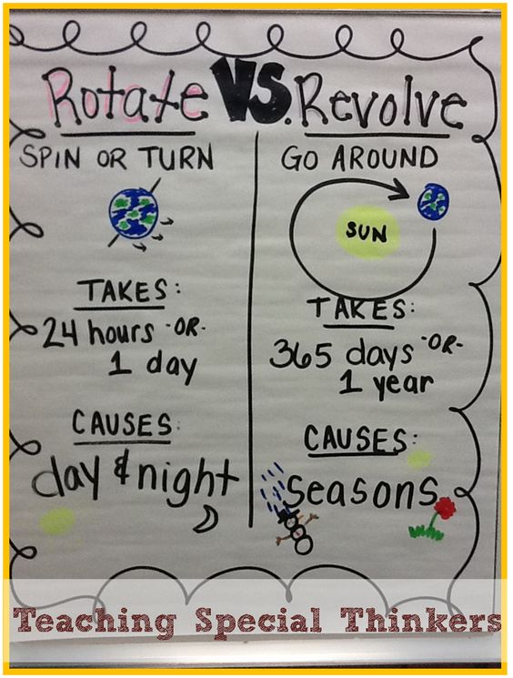 Solar System: Rotating and Revolving Teaching Special Thinkers ...