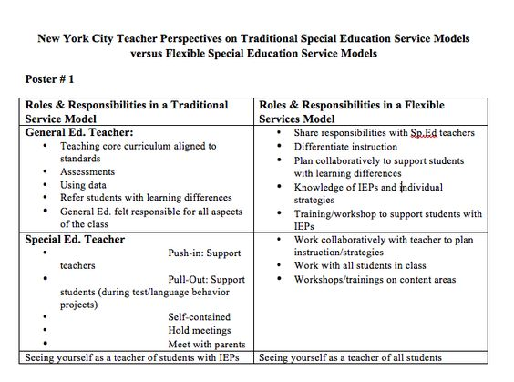 Traditional Versus Flexible Roles   Inclusive Classrooms Project