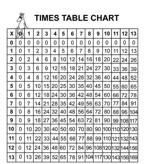 Printables Times Table Chart multiplication table chart times education chart
