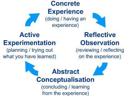 La teoría del estilo de aprendizaje empírica de Kolb es típicamente representada por un cuatro ciclo de aprendizaje de la etapa en el cual el principiante 'toca todas las bases