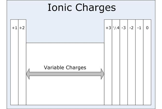 Ionic charges studying pinterest periodic table octet rule ionic charges studying pinterest periodic table octet rule and chemistry urtaz Choice Image