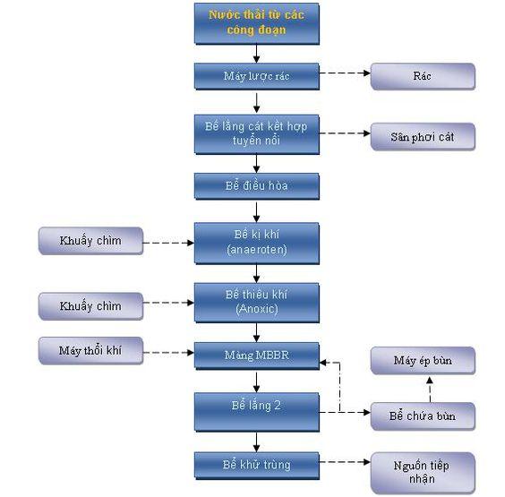 Tìm Hiểu Về Xử Lý Nước Thải Tòa Nhà Căn Hộ ! (Phần 2)