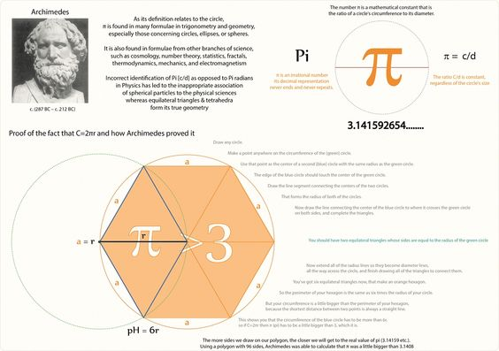Tetryonics 81.08 - Archimedes & Pi geometry