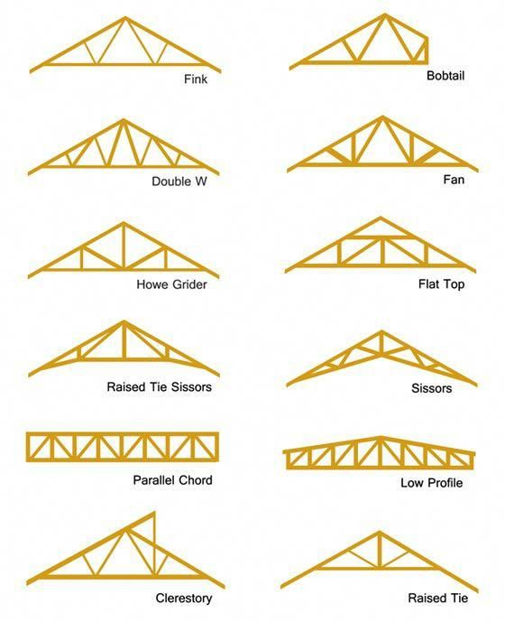 Different Types Of Roof Truss Roofingdesign Roof Truss Design Roof Repair Roof Trusses