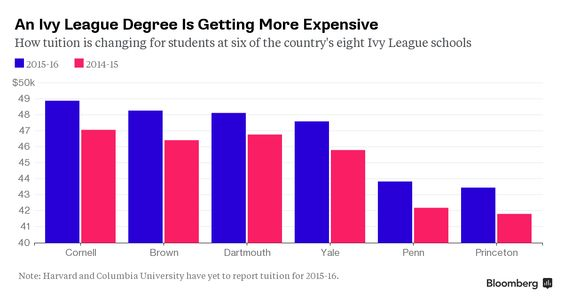 The Priciest Ivy League College Will Cost You $63,000 a Year Ivy - ivy league resume