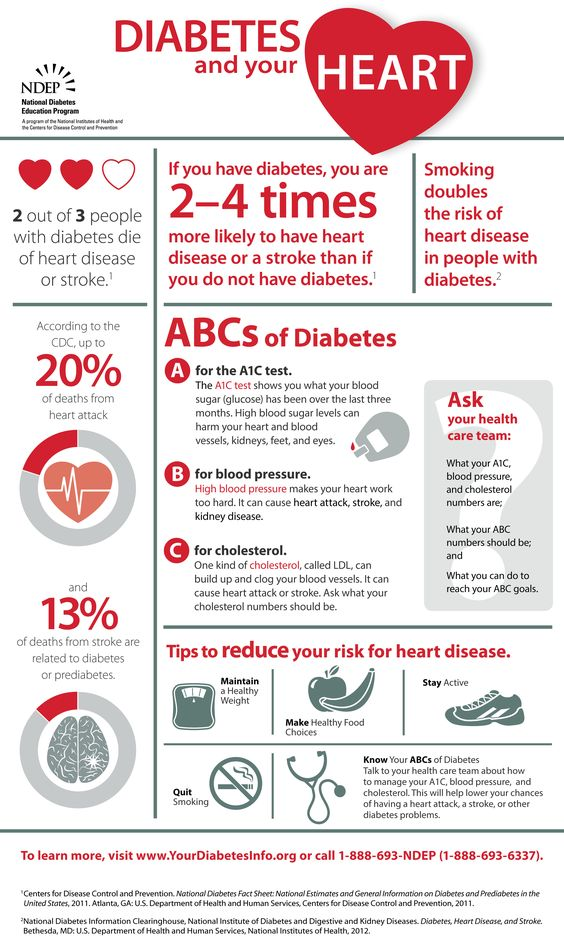 """Check out NDEP's """"Diabetes and Your Heart"""" infographic to learn about the ABCs of diabetes and how diabetes affects your heart. (Also available in Spanish):"""