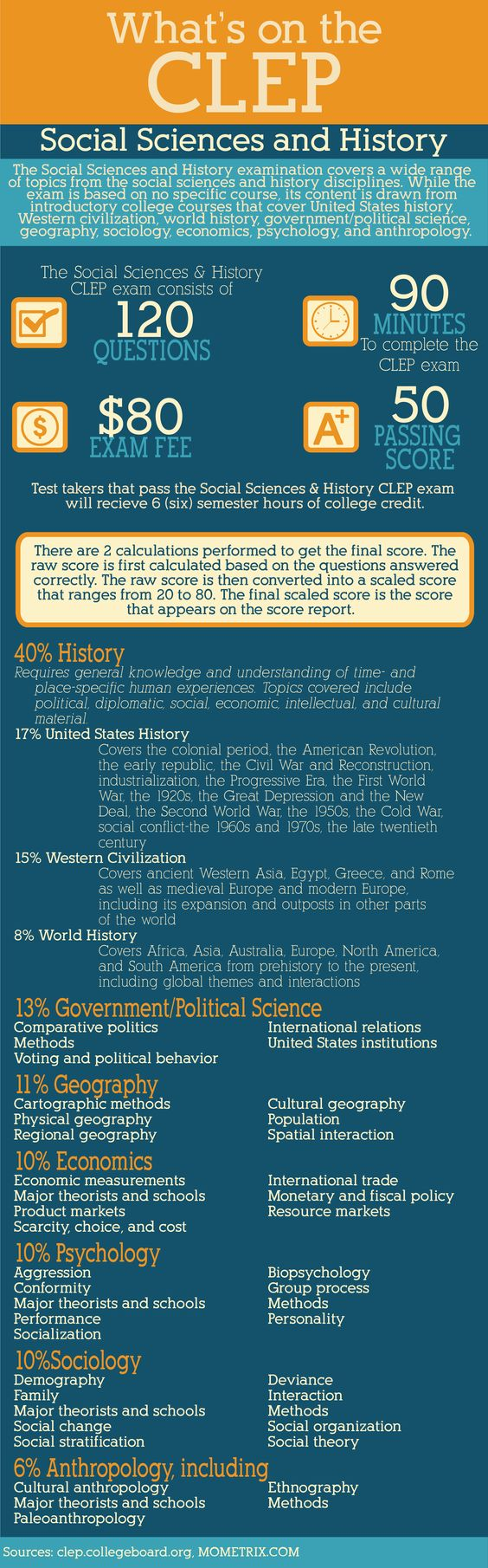 Best Free CLEP Social Sciences and History Part 1 Study ...
