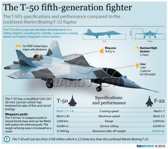 The T-50's specifications and performance compared to the Lockheed Martin/Boeing F-22 Raptor