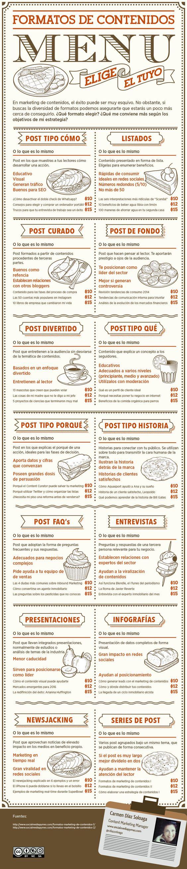 Infografía sobre formatos de contenidos. Social Media Pymes, blog de contenidos.