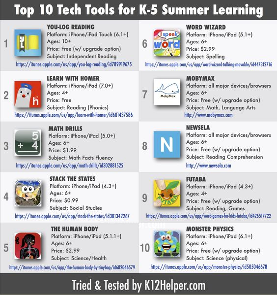 Here's a list of educational apps/websites I compiled for parents to help our elementary students avoid 'summer slide'!: