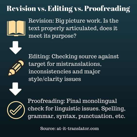 how to write thesis proposals