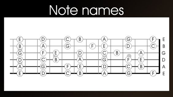 guitar note names left handed learn the notes names on a guitar in 4 lefty guitar. Black Bedroom Furniture Sets. Home Design Ideas