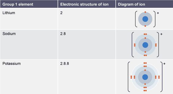 15 best Chemistry board images on Pinterest Gcse chemistry - fresh chemistry periodic table atomic numbers