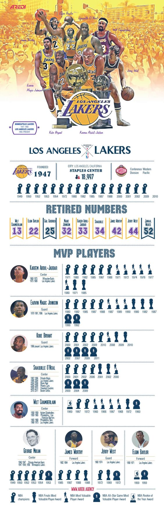 Los Angeles Lakers, infographic, design, sport, basketball, champion, create, art, illustration, NBA, Legends, champion, Kobe Brayant, Shaquille O'Neal,  Magic Johnson, Kareem Abdul-Jabbar,  Wilt Chamberlain, Jerry West, George Mikan, club