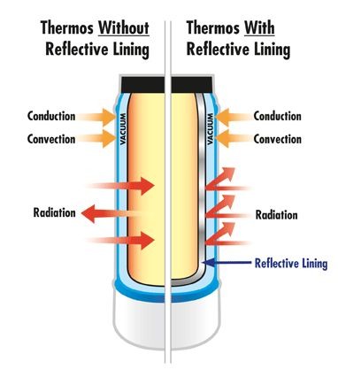 very cool diagram showing how a thermos with a reflective ... dewar flask diagram