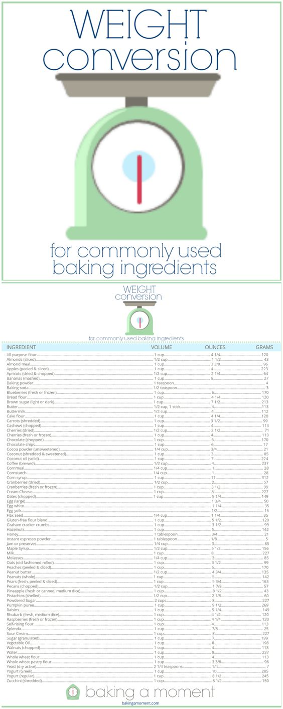 Free Printable: Handy Chart for cup to ounce to grams conversions for baking.